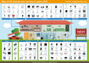 IOT Device Map 2017 - Japan