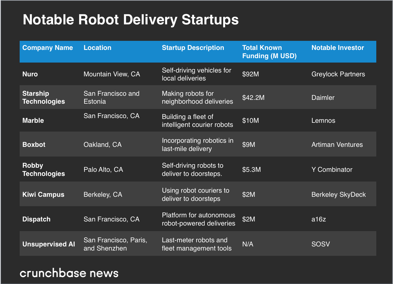 notable-robot-delivery-startup